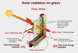 Solar radiation on glass